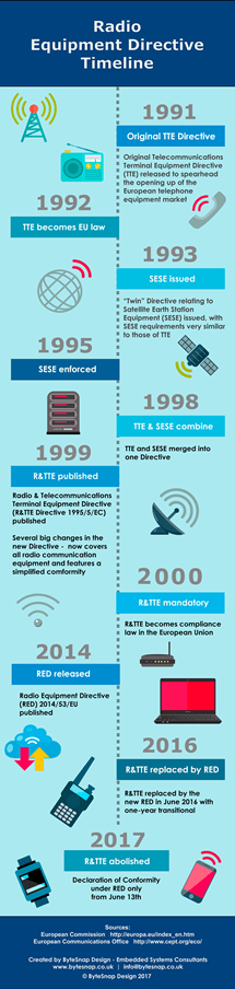 RED Radio Equipment Directive Infographic