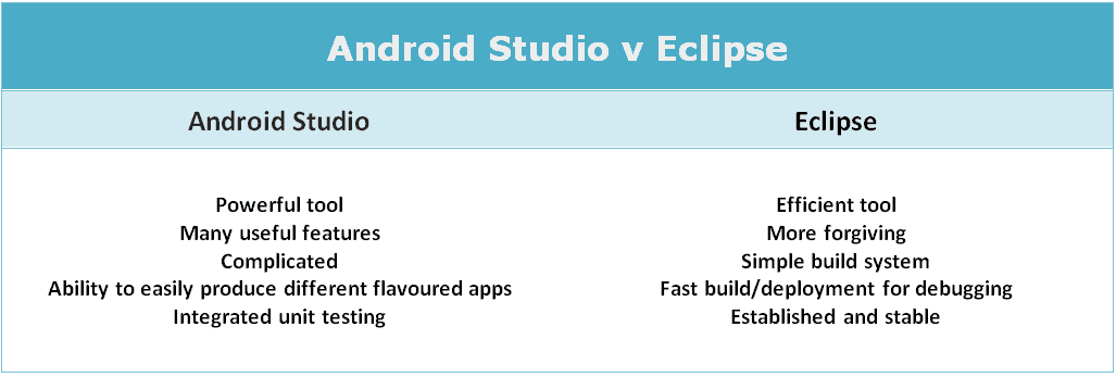 best mobile application tools _ android v eclipse
